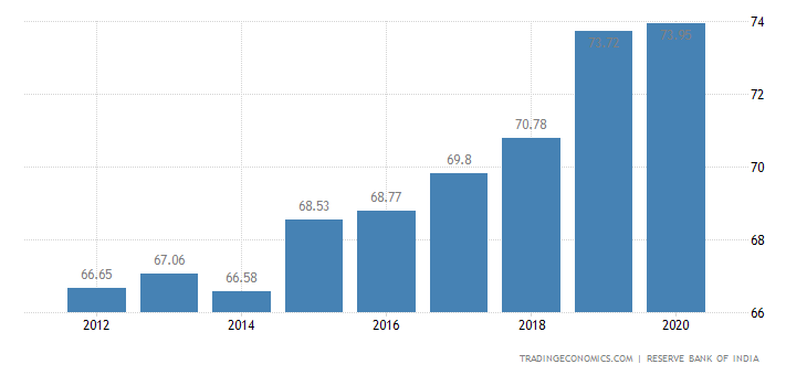 trends and composition of public debt in india Public debt 677% of gdp (2017)  the petroleum industry in india mostly consists of public sector companies such as  these income and consumption trends.