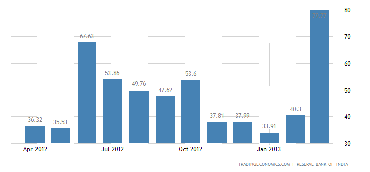 trends of imports in india National portal of india is a mission mode information on exports and imports by department of commerce users can access details about trends in.