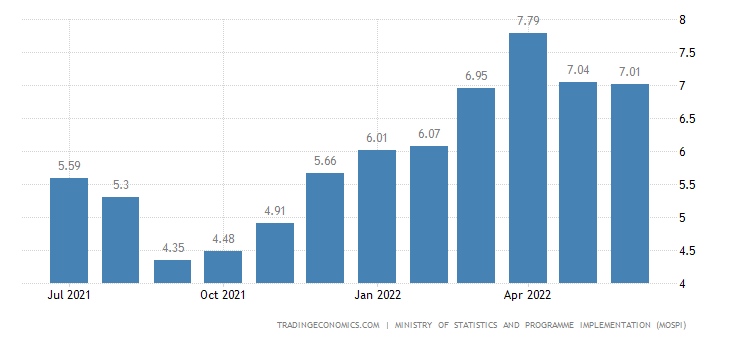 money inflation rate in india