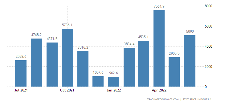 Indonesia Balance of Trade | 2019 | Data | Chart ...