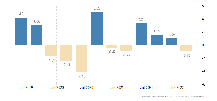 Indonesia GDP Growth Rate | 2005-2018 | Data | Chart ...