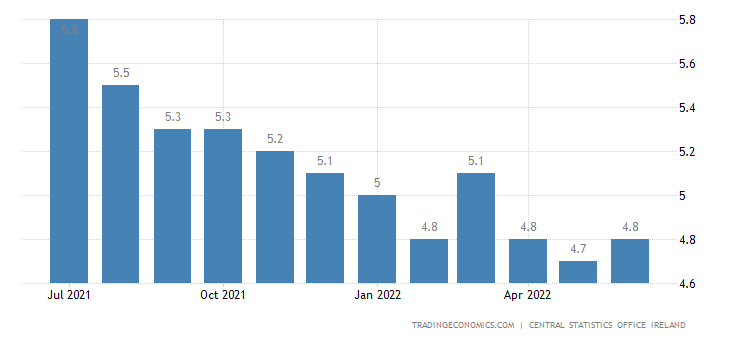 Ireland Unemployment Rate | 2019 | Data | Chart | Calendar ...
