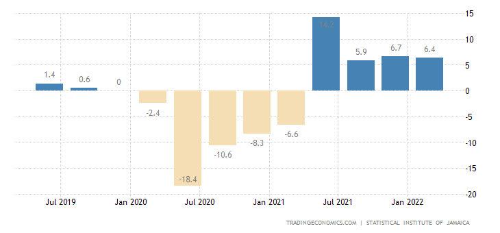 Jamaica gdp annual growth rate 1997 2018 data chart calendar jamaica gdp annual growth rate sciox Choice Image