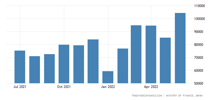 Japan Exports Of Rubber Products 1983 2018 Data