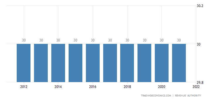 Kenya Corporate Tax Rate | 2012-2018 | Data | Chart ...
