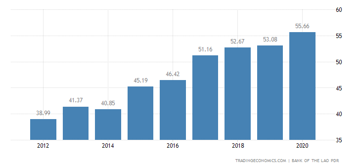 inflation in india since independence