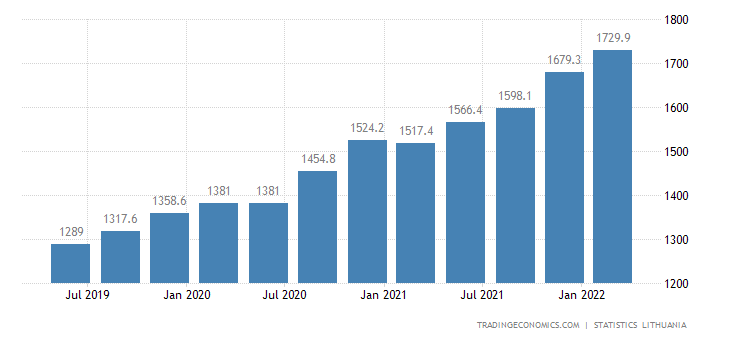 Lithuania Average Monthly Wages | 2000-2018 | Data | Chart ...