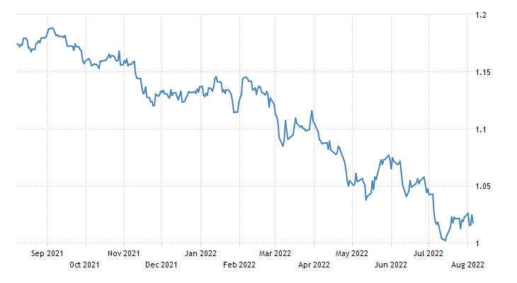 Euro Exchange Rate - EUR/USD - Luxembourg | 2019 | Data | Chart | Calendar