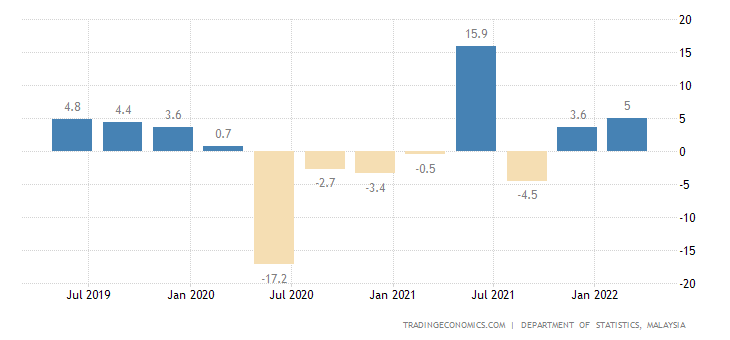 malaysia inflation rate 2005 2010 Inflation rates and the consumer price index cpi for argentina, australia, canada, germany, euro area, france, italy, japan, new zealand, russia, switzerland, united.