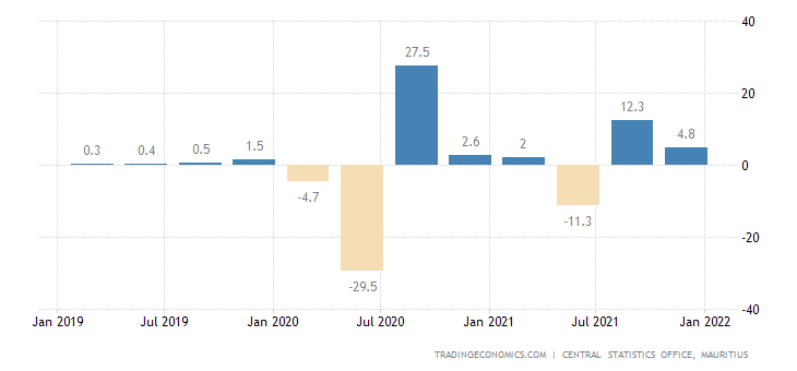 Mauritius GDP Growth Rate | 2019 | Data | Chart | Calendar ...