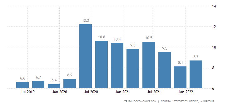 mauritius unemployment rate 2018 data chart calendar forecast