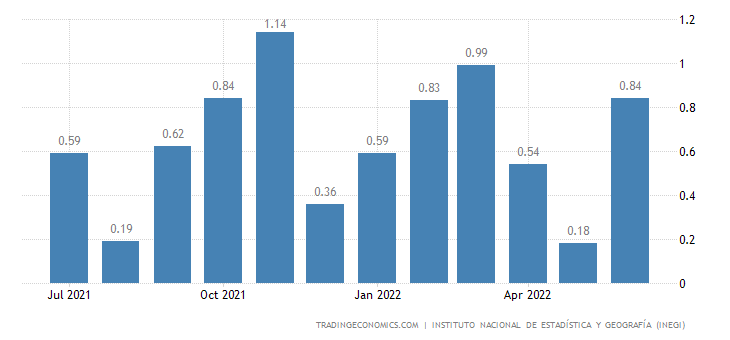 mexico inflation rate mom 2018 data chart calendar forecast news