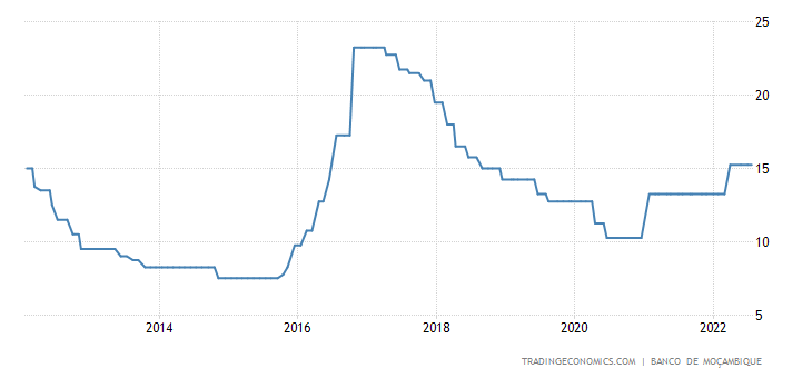 Historical Interest Rates Chart