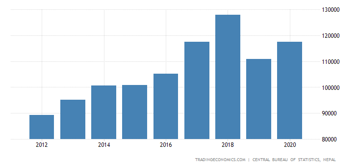 Nepal GDP From Transport   2001-2018   Data