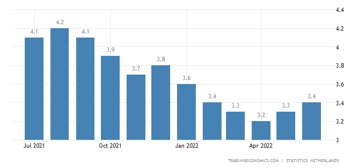Calendar Year Maximum : Netherlands unemployment rate data chart