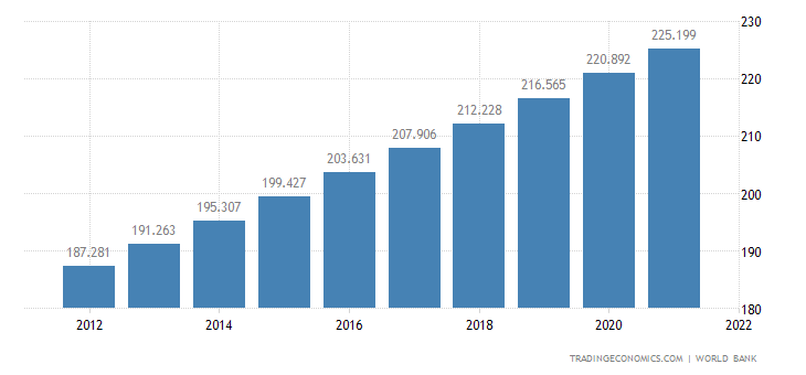 Pakistan Population 2019 Data Chart Calendar Forecast News