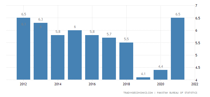 Pakistan Unemployment Rate 2019 Data Chart Calendar Forecast