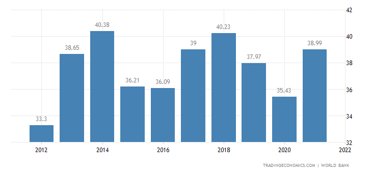 economy of paraguay In the last decade, the paraguayan economy had an average growth of 5%,  although in the year 2015 it was slightly slowed down by the drop of prices of.