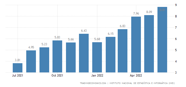 Monthly Calendar By Quarter : Peru inflation rate data chart calendar