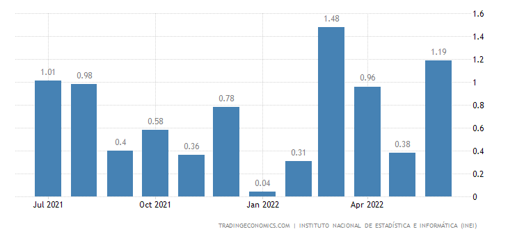 peru economic analysis All suggestions for corrections of any errors about peru economy 2018 should be addressed to the cia 2) the rank that you see is the cia reported rank.