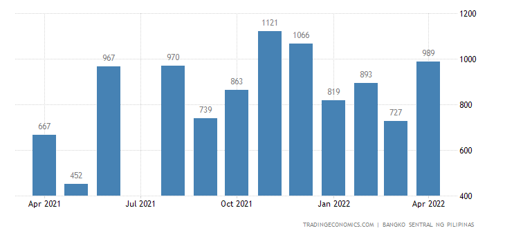 Philippines Foreign Direct Investment 2005 2018 Data
