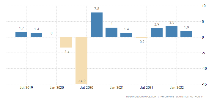 philippines gdp growth rate 2019 data chart calendar forecast