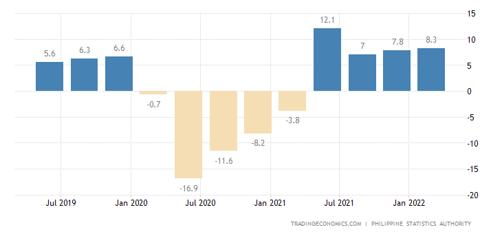philippines gdp annual growth rate 2019 data chart calendar
