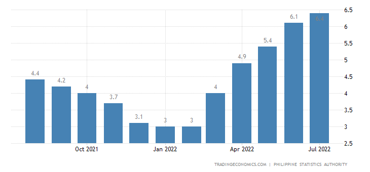 philippines inflation rate 2019 data chart calendar forecast