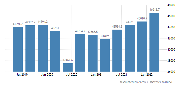 Portugal Net Disposable Income 2019 Data Chart