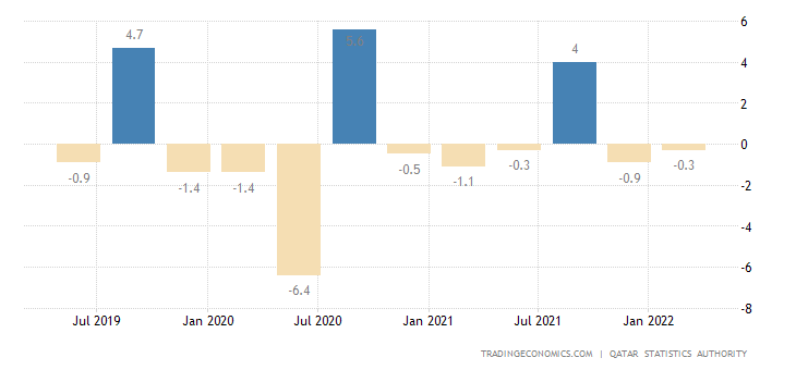 Qatar GDP Growth Rate | 2004-2018 | Data | Chart ...