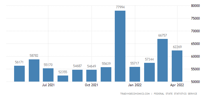 Russia Average Monthly Wages 2019 Data Chart Calendar Forecast