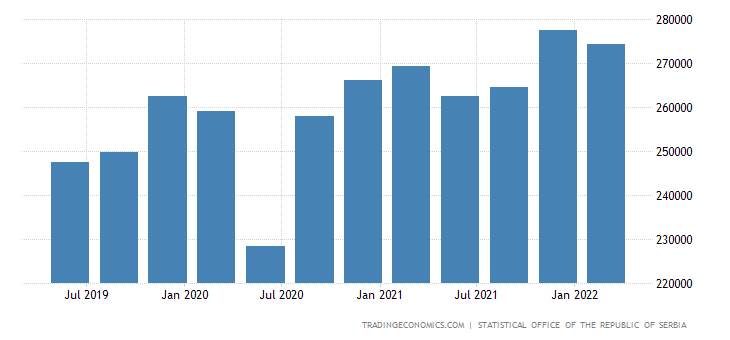 Serbia gdp from industry 1996 2018 data chart calendar preview sciox Images