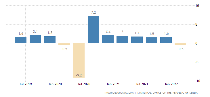 Serbia gdp growth rate 1996 2018 data chart calendar preview sciox Images