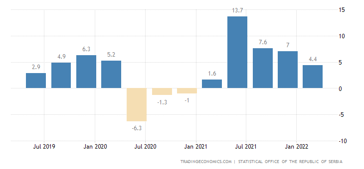 Serbia gdp annual growth rate 1997 2018 data chart calendar preview sciox Images