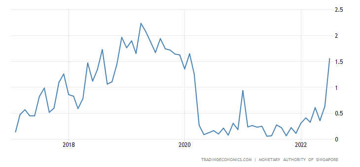 Singapore Average Overnight Interest Rate - 1988-2018 ...