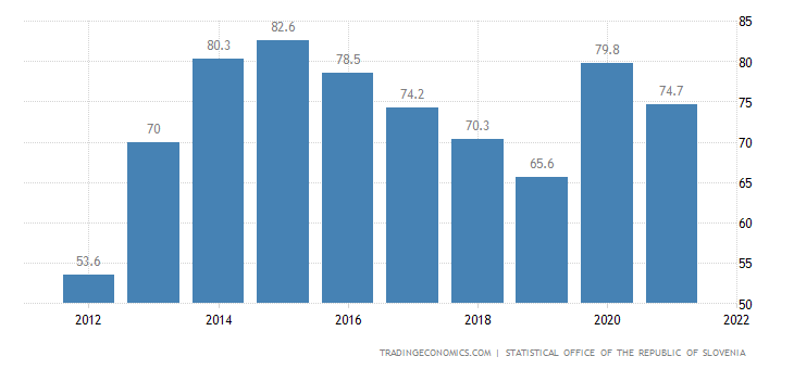 Slovenia Government Debt to GDP | 2019 | Data | Chart ...