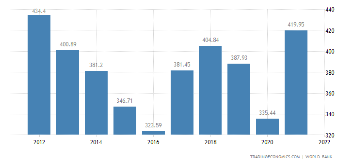 South Africa GDP | 1960-2018 | Data | Chart | Calendar ...