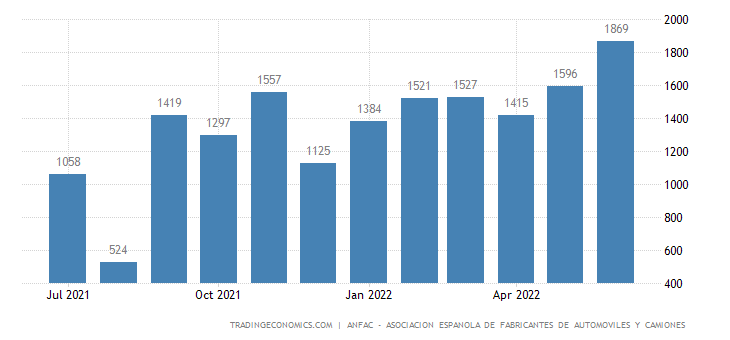 Spain New Passenger Car Production | 1980-2018 | Data ...