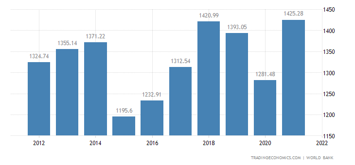 Spain Gdp 1960 2018 Data Chart Calendar Forecast News