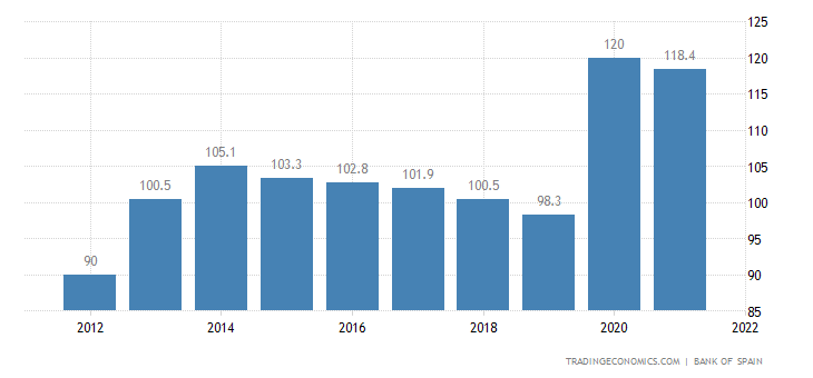 Spain government debt to gdp 1980 2018 data chart for Gardening rates per hour 2018