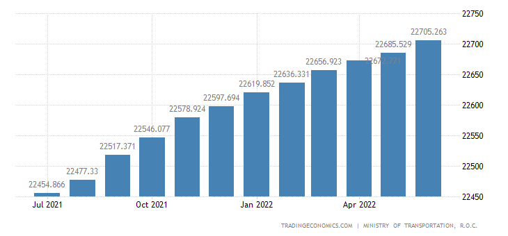 Taiwan motor vehicles registration 1998 2018 data for Motor vehicle registration locations