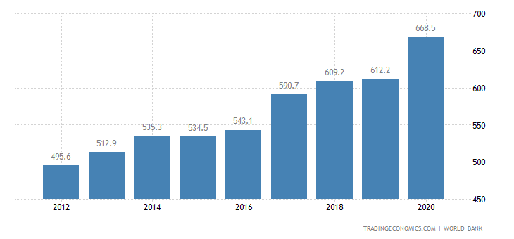Taiwan GDP | 2019 | Data | Chart | Calendar | Forecast | News