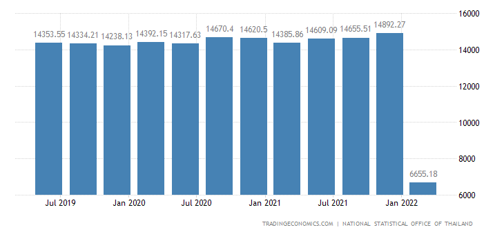 Thailand Average Monthly Wages 1999 2018 Data Chart