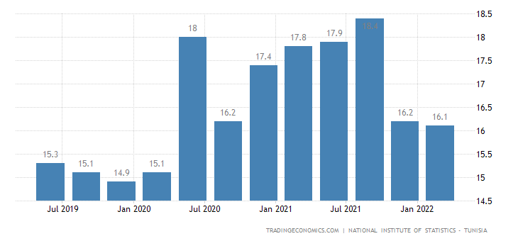 macro paper how unemployment rate 2010 This paper estimates the short-run tradeoff between inflation and unemployment between inflation and unemployment unemployment rate in china franz (2010.