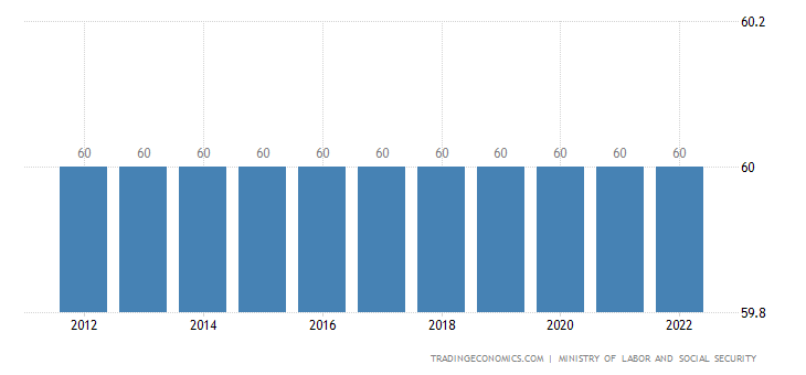 Turkey Retirement Age - Men | 2009-2018 | Data | Chart ...