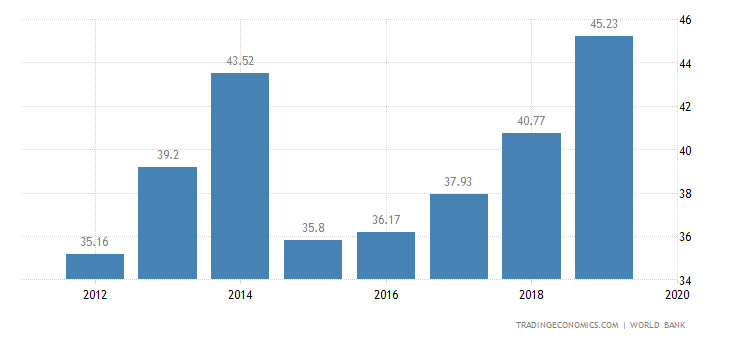 Turkmenistan GDP | 2019 | Data | Chart | Calendar ...