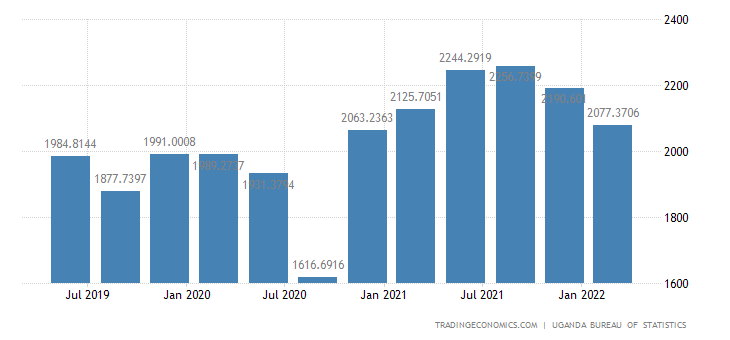Uganda GDP From Construction | 2019 | Data | Chart ...