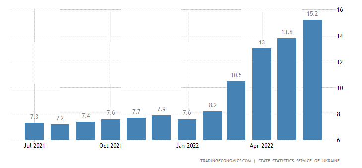 Calendar Year Maximum : Ukraine core inflation rate data chart
