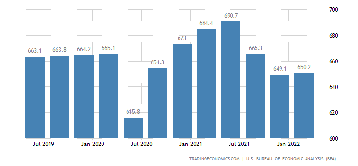 United States Gdp From Construction 2005 2018 Data Chart