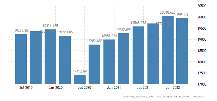 United states gross national product 1950 2018 data chart united states gross national product publicscrutiny Image collections